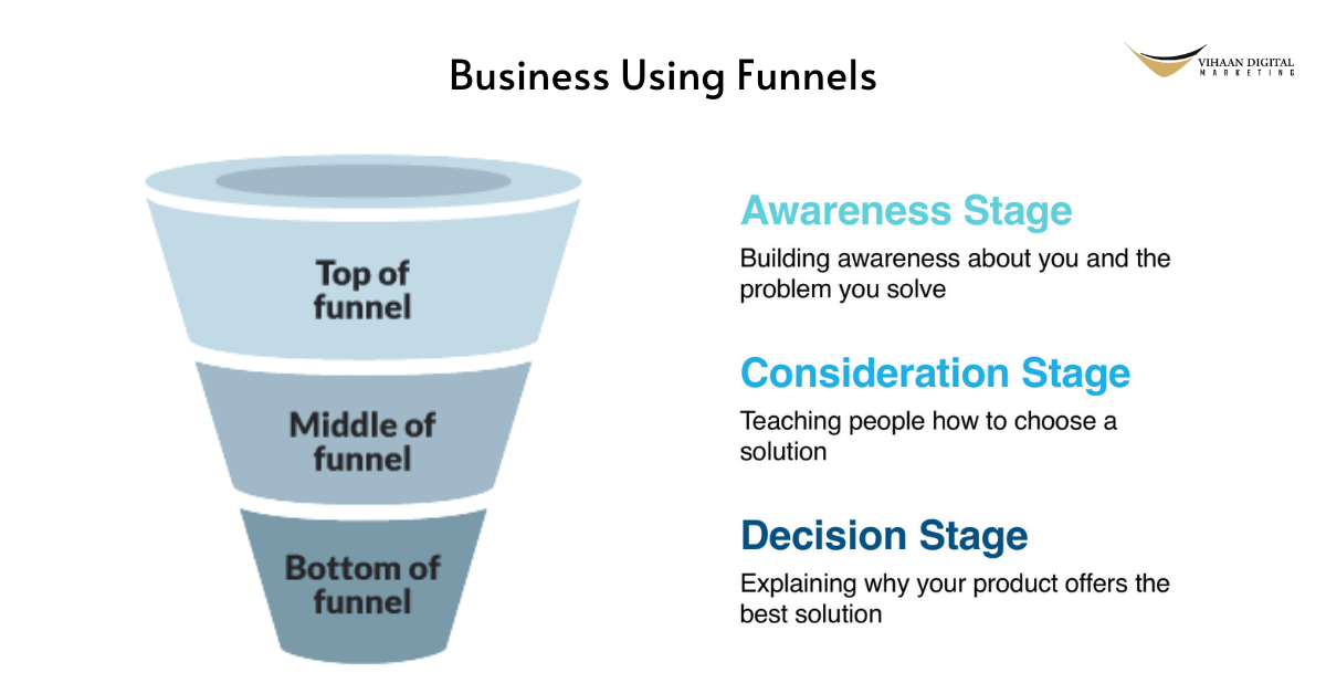 How To Promote Your Business Using Funnels
